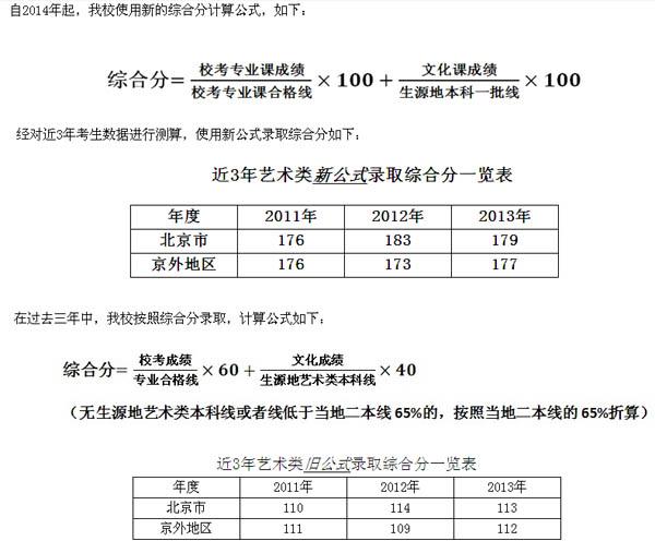2013年北京印刷学院美术沙龙国际录取分数线