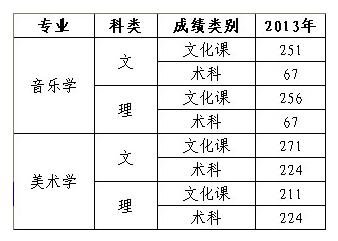 2013年宁夏大学新华信学院在宁夏艺术类专业录取分数线