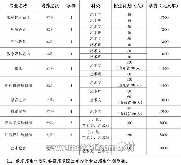 2018年济南大学泉城学院艺术类招生简章